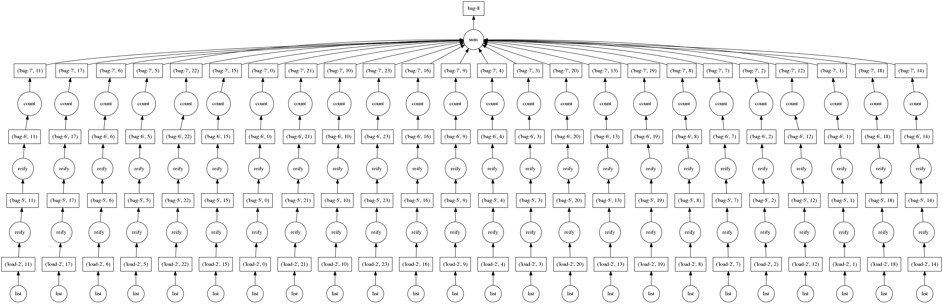 Embarrassingly parallel dask graph