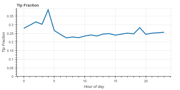 tip fraction by hour